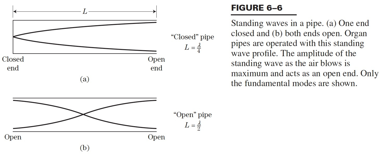 standing sound waves (longitudinal standing waves)  graduate program in acoustics